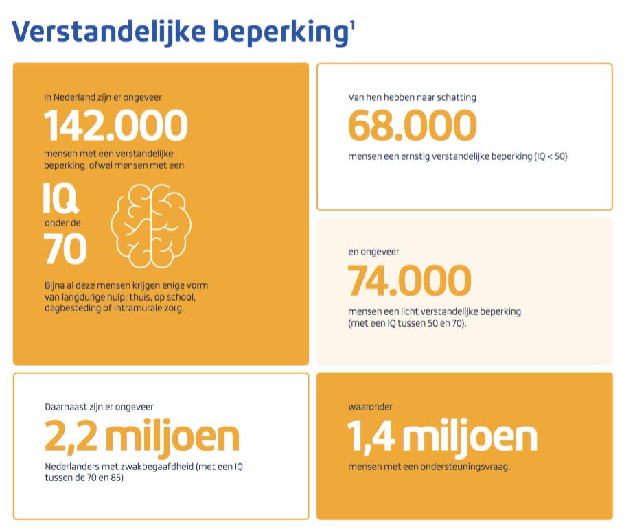 Wist u dat er in Nederland 142.000 mensen zijn met een verstandelijke beperking, 1,4 miljoen mensen met een hulpvraag en 2,2 miljoen mensen met zwakbegaafdheid (met een IQ tussen de 70 en 85).